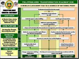The Army Transformation Roadmap 2028 A Journey Towards Good