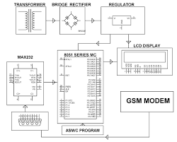 circuit diagram led based message display wiring schematics and gsm based led moving message display circuit diagram wiring