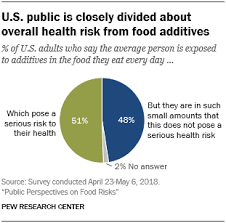 Public Perspectives On Food Risks Pew Research Center