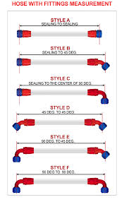 Faa Pay Band Chart Custom Faa Approved Aircraft Hose Assembly Order Form