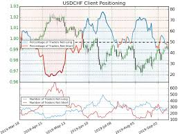 Franc Vs Dollar Chart Swiss Franc Price Outlook Usd Chf Rally Grinds Into Trend