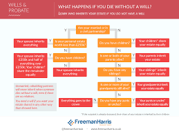 Probate Process Flow Chart Uk Your Questions On Wills Probate Answered Freeman Harris