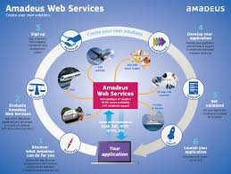 The need for efficient sales and travel distribution. Certified Amadeus Web Service Developer Gds Integration Service