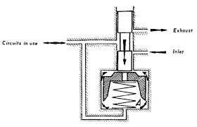 citroà n ds id and xm web site a piston a calibrated amount of clearance slides in the chamber a the diameter o which is greater than the slide valve