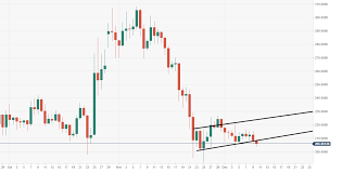 Bch Chart Aud Bitcoin Cash Technical Analysis Bch Usd Bears Pressing For