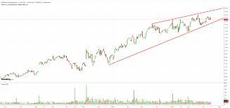 Twlo Chart 3 Tech Stocks Set To Report Explosive Revenue Growth