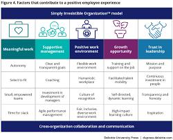 Telekom Malaysia Organization Chart 2018 Improving The Employee Experience Deloitte Insights