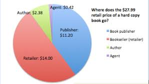 Bookseller Charts Demassed Where Does The Money Go Book Industry Edition
