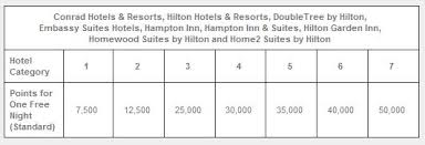 Hilton Hhonors Category 6 And 7 Reward Changes April 30