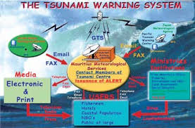 A prototype of a tsunami detection system was meant to be installed before friday's 7.4 magnitude earthquake that hit researchers were working on a tsunami warning system for indonesia. The Tsunami Warning System Of Mauritius Figure 3 Tidal Stations Data Download Scientific Diagram