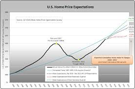 Zillow Chart Zillow 5 22 18 U S Home Price Expectations Survey Chart