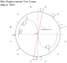 Astrological Chart Of Mimi Rogers And Tom Cruise Marriage