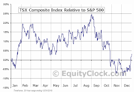 S P Tsx Composite Index Seasonal Chart Equity Clock