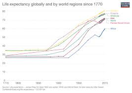 Optimistic Facts And Charts That Show The World Is Getting