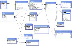База данных Автопрокат Курсовая работа на ms access  лабораторная работа по програмированию