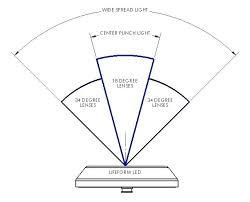 Led Beam Angle Chart Light Beam Angle Jerseas Info