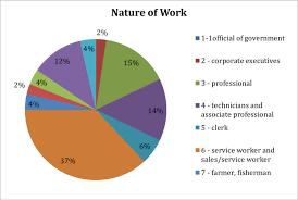 Most Common Job 3 Shows That The Most Common Job Is In Services And Sales