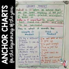 Book Talk Anchor Chart Anchor Charts For The Beginning Of The Year Where The