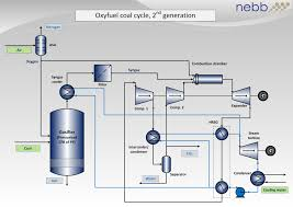 Process Flow Chart Generator Coal Diagram Wiring Diagram Schematics
