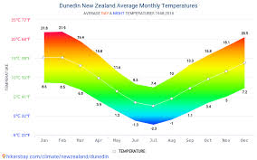 New Zealand Climate Chart Data Tables And Charts Monthly And Yearly Climate Conditions