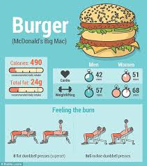 How Long Does It Take To Burn Off Your Favourite Junk Food