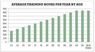 Ltad Junior Training Volume Progression Leading To