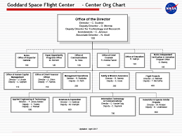 General Dynamics Org Chart All Pictures And Information About Nasa Gsfc Organization