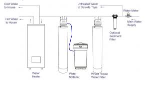 water filter diagram. This Drawing Shows The Placement Of A Whole House Water Filter In Home Treatment Diagram