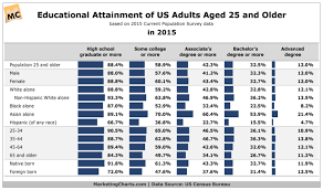 Us Education Levels By Demographic Chart