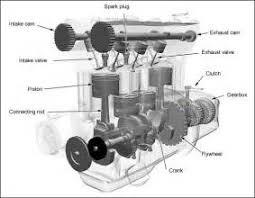 similiar simple vehicle engines keywords engine besides simple steam engine diagram on simple further basic car