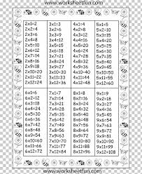 Multiplication Table Mathematics Chart Png Clipart Area