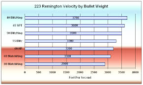 223 Rem 223 Ai Cartridge Guide Within Accurateshooter Com