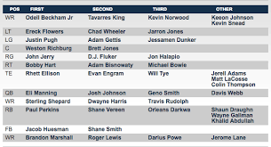 Giants Depth Chart Giants Training Camp New York Releases Unofficial Depth Chart