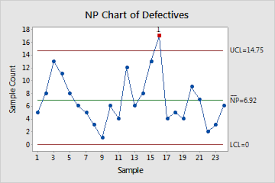Example Of Np Chart Minitab