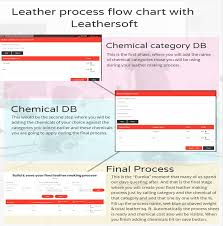 Leather Tanning Process Flow Chart Leathersoft Blog