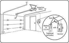 garage door receiverGarage Door Receiver Unit  The Remote Warehouse