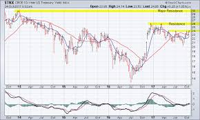 Us Treasury Yield Chart U S 10 Year Treasury Yield Testing Resistance Near 2 40