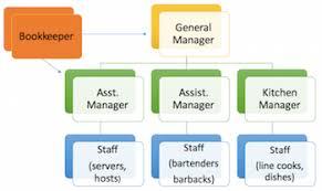 Bar Restaurant Organizational Chart 69 Abundant Banquet Organizational Chart