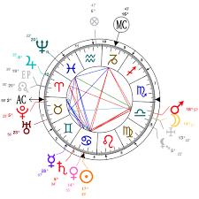 Astrology And Natal Chart Of Nikola Tesla Born On 1856 07 10