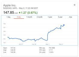 Aapl Stock Quote Magnificent Apple Inc This Aapl Stock Chart Suggests 48 Is Attainable Quote For