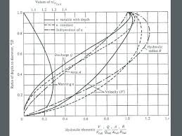 Hydraulic Elements Chart 25 Wastewater Conveyance System Design April 23 2013