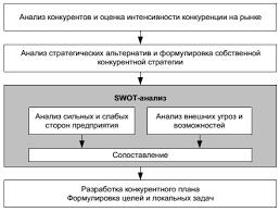 Этапы разработки и реализации конкурентной стратегии Место swot анализа в разработке конкурентной стратегии
