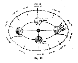 Zodiac Age Chart The Grand Ages And The Coming Of Aquarius
