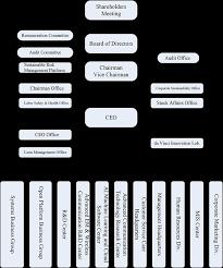 Asus Chart Asus