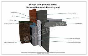 head of wall blockwork