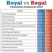 Sloan Flushometer Comparison Guide Royal Vs Regal It Cast