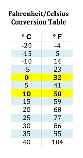 32 Studious Chart Comparing Celsius To Fahrenheit
