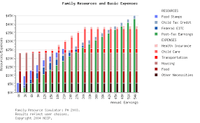 Medicaid Eligibility Income Chart Pa Nccp Low Income Families In Pennsylvania