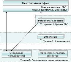 ЭУП Информационная система страховой компании