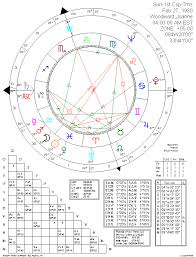Cusp Chart Astrology Astrology Matrix Planet Cusp Chart